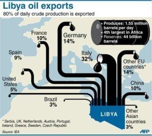 https://despabilar.files.wordpress.com/2011/10/libya-oil-map.jpg?w=300